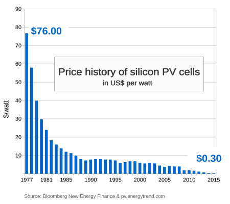 2000px-Price_history_of_silicon_PV_cells_since_1977.svg