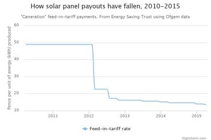 Solar payouts