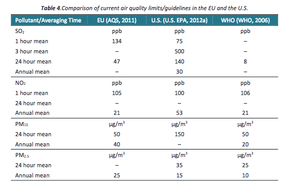 Table of EU US WHO AQ limits